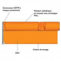 Barrage de confinement <br> Hauteur totale : 60 cm